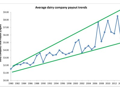 Average dairy company payout trends 1980-2014