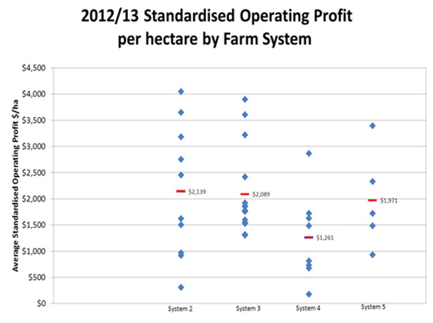 Figure 1 - 2012-13 Standardised Operating Profit per hectare by Farm System