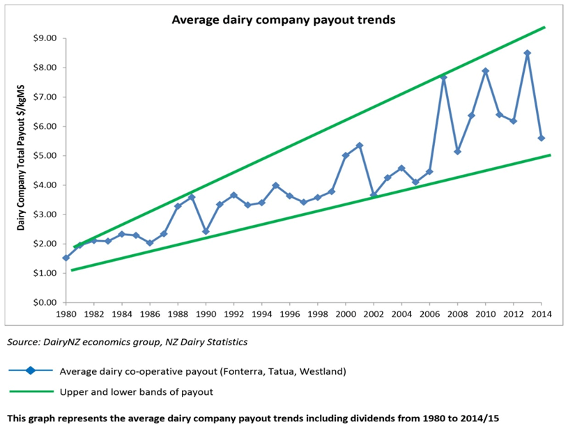 Average dairy company payout trends
