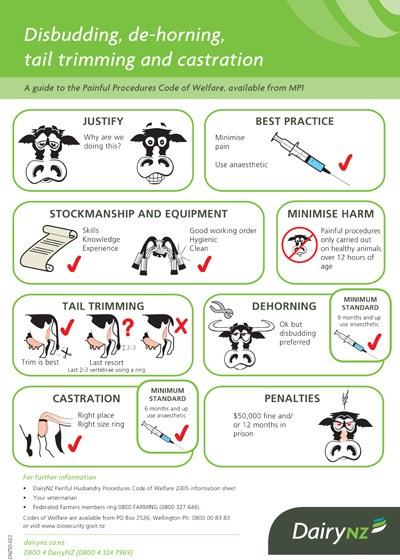 The Painful Husbandry Procedures Poster