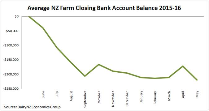 Average NZ Farm Closing Banc Account Balance 2015-15