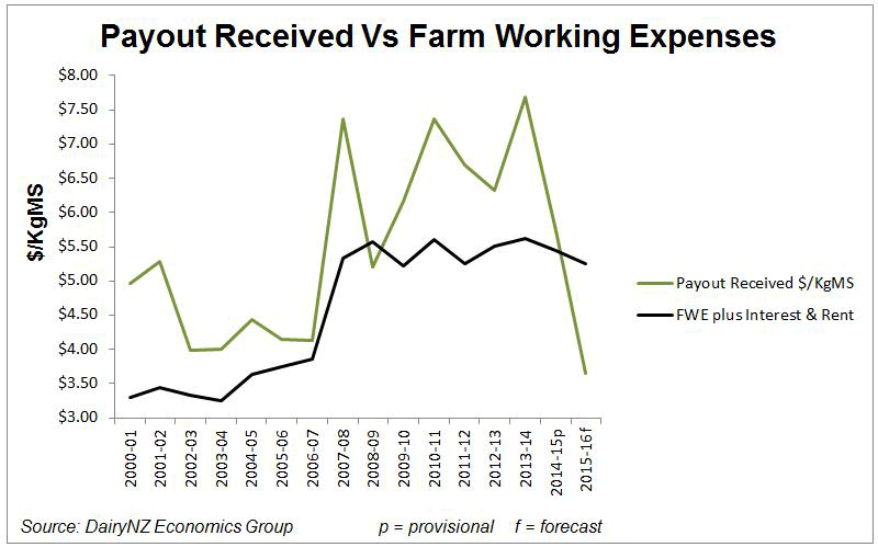 Payout Received vs Farm Working Expenses