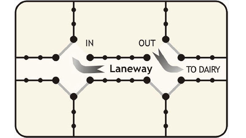 Open V gateways with access paths.