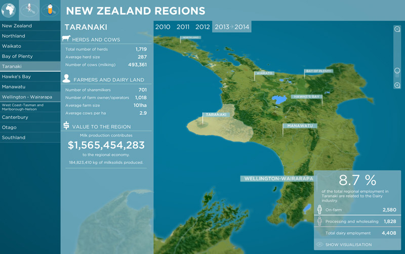 Regional economy - Explore New Zealand to discover how the dairy industry is a significant part of the regional economy.