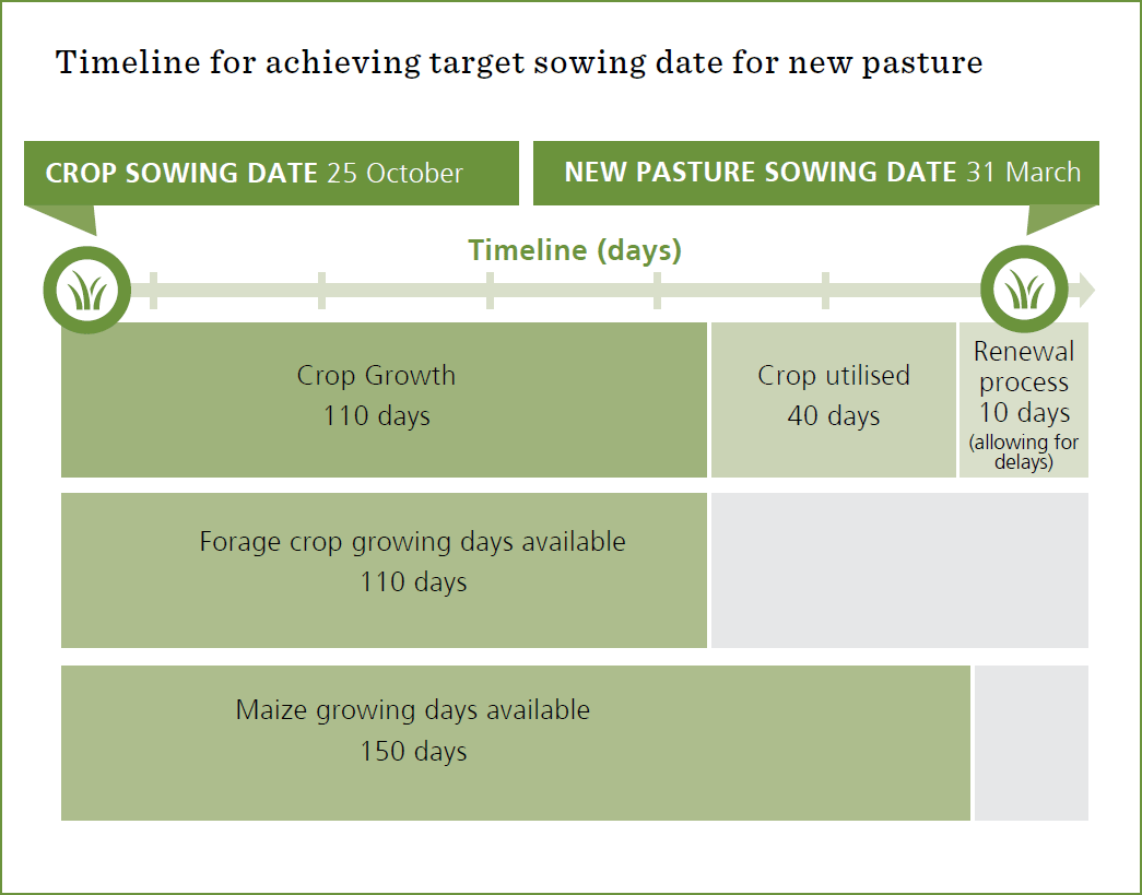 Timeline for achieving target sowing date for new pasture