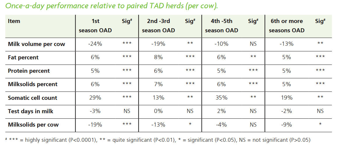 Once-a-day performance relative to paired TAD herds (per cow).