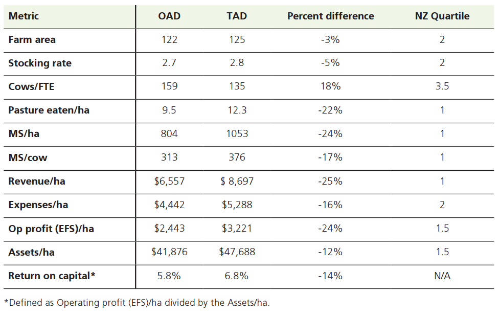 Economic and farm system comparison between OAD and TAD herds