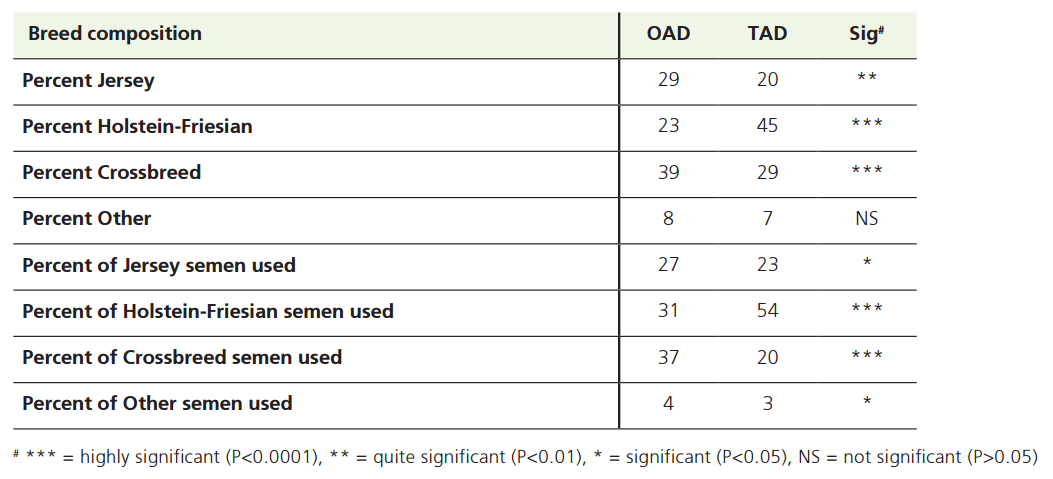 Comparison of breed and semen use between OAD and paired TAD herds