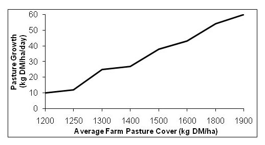 Average Pasture Cover and Pasture Growth Rates in Spring