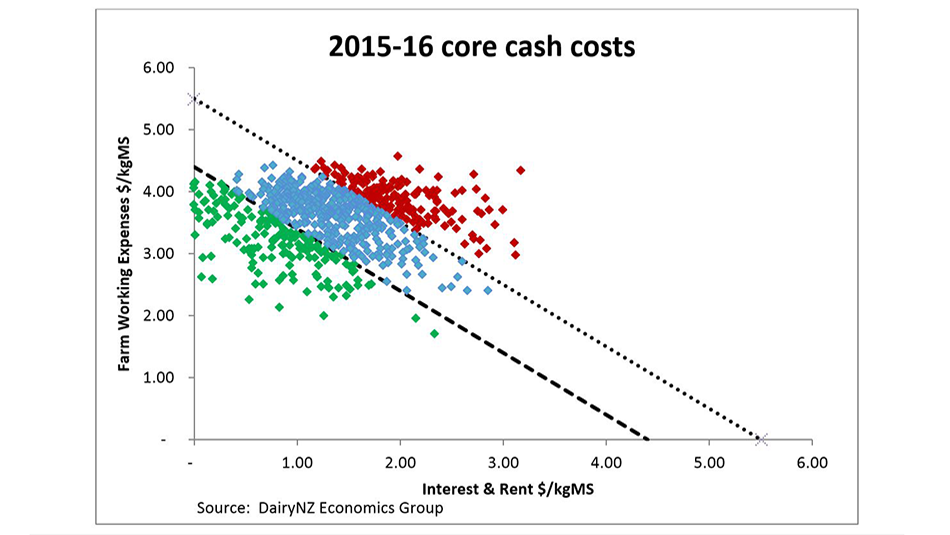 Core cash costs graph