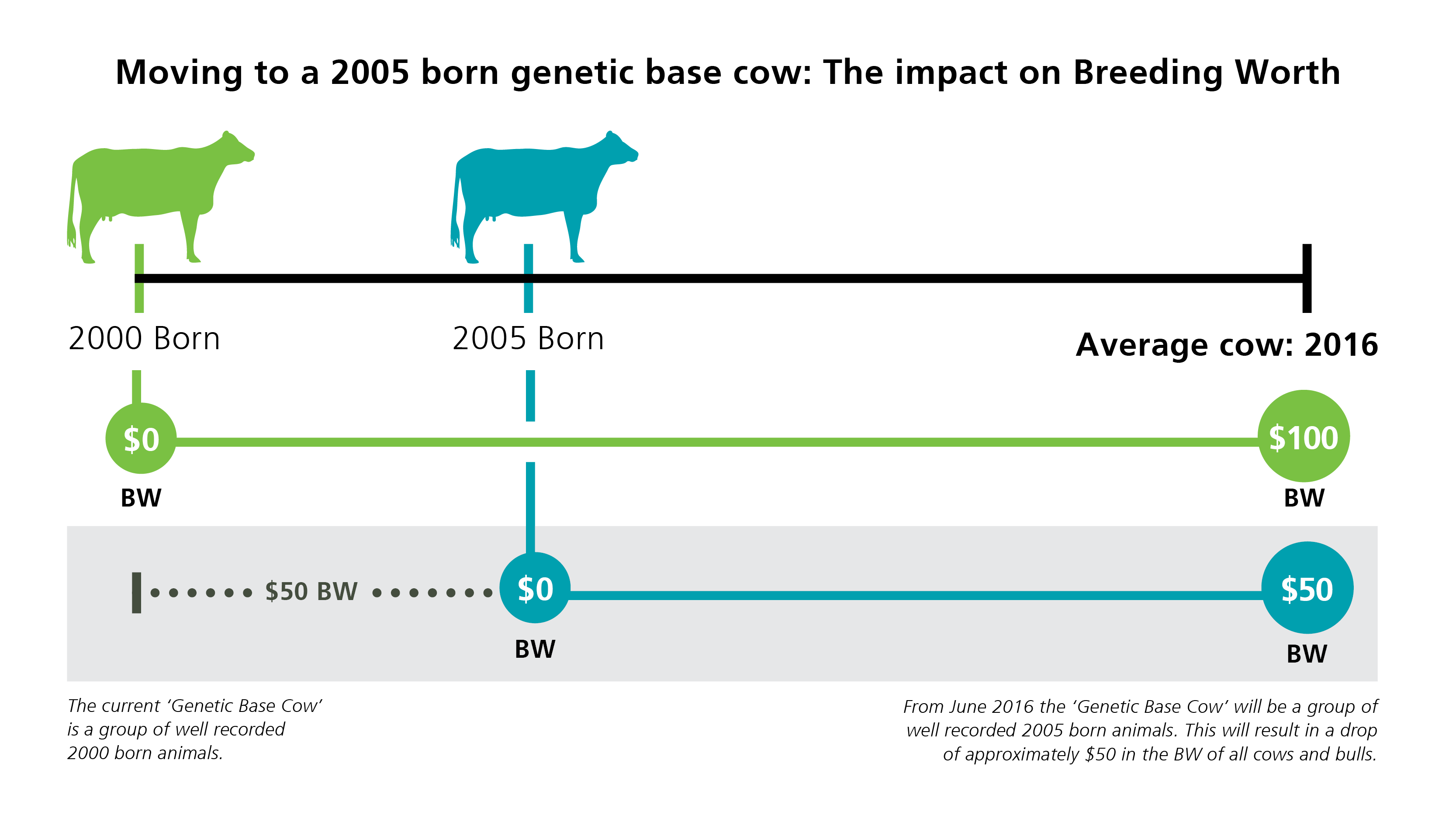 Genetic base cow dairynz a genetic base cow update usually every five years prevents the gap between the todays animals and the genetic base becoming too large keeping the scale pooptronica Gallery
