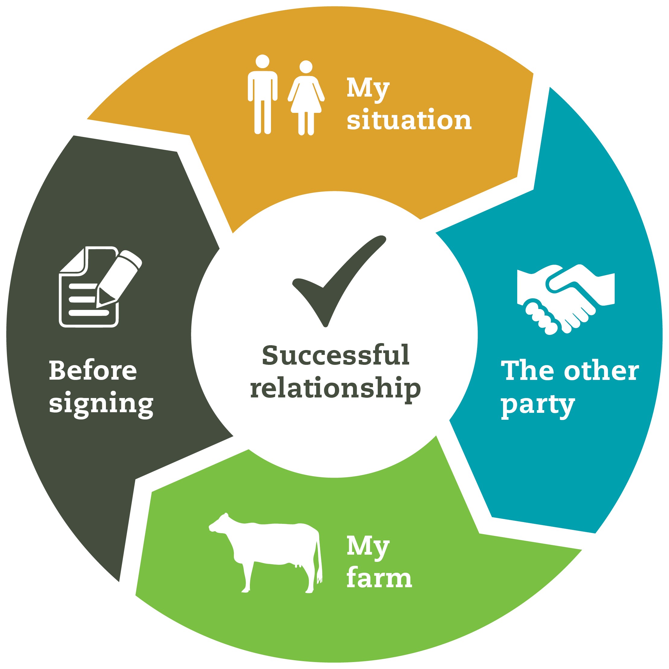 Homework For Farm Owners Dairynz