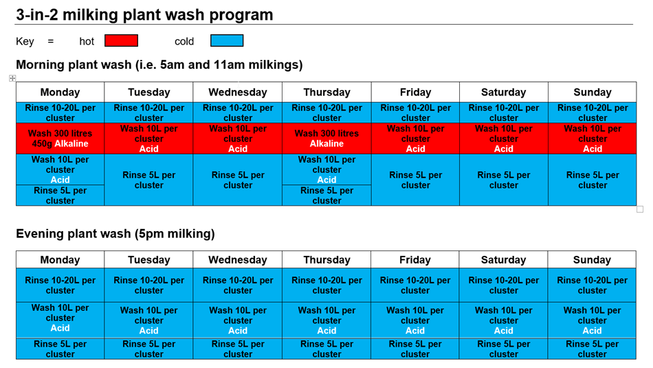 Example 3-in-2 plant wash program.