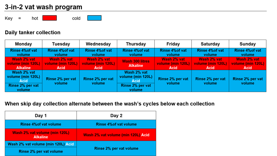 Example 3-in-2 vat wash program.