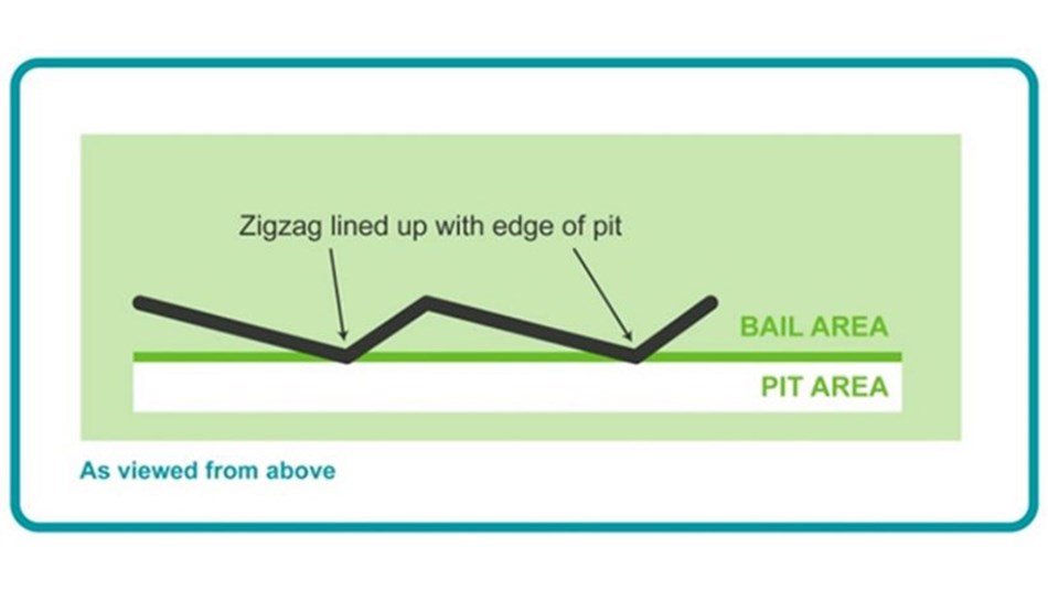 A zig-zag rump rail will help cow alignment. Make sure it is in line with the edge of the pit.