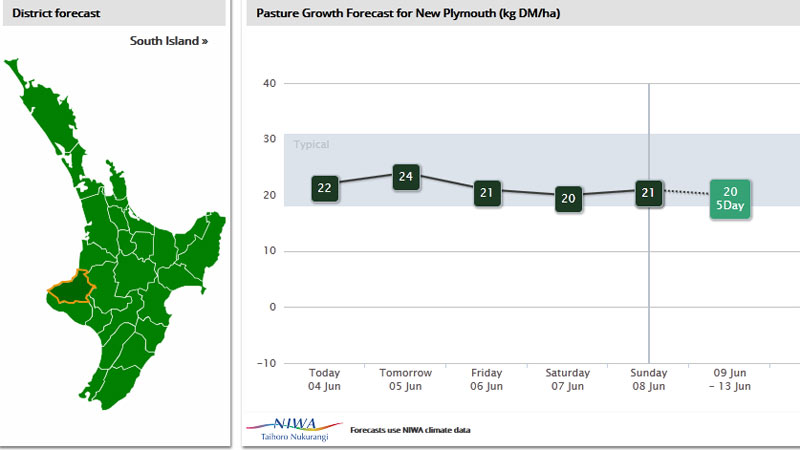 Pasture Growth Forecaster